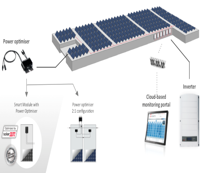 business solar solutions